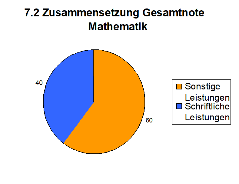 7.2 Leistungsbewertung in Mathematik — Gemeinschaftsgrundschule ...